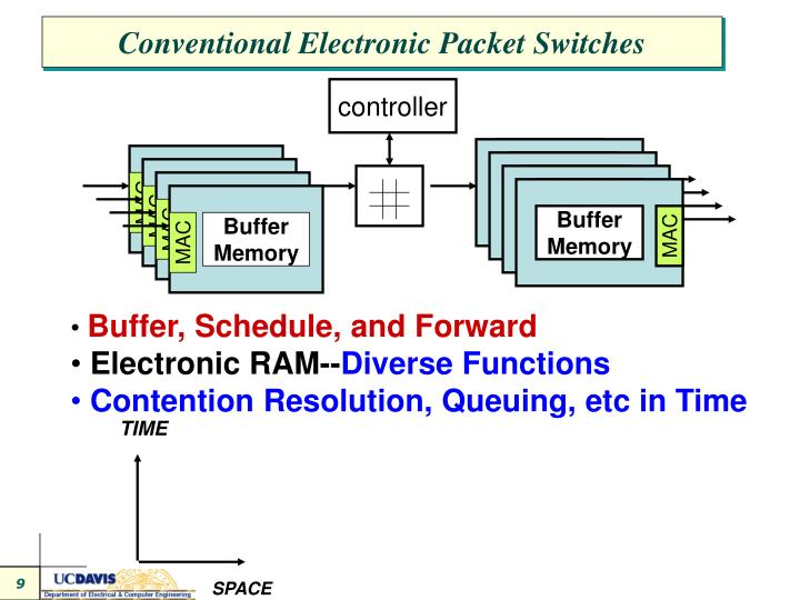 Conventional Electronic Packet Switches