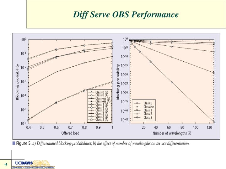 Diff Serve OBS Performance