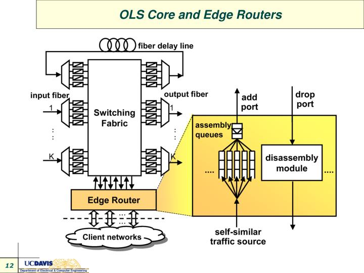 OLS Core and Edge Routers
