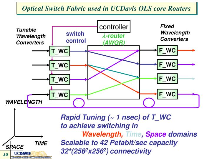 Optical Switch Fabric used in UCDavis OLS core Routers