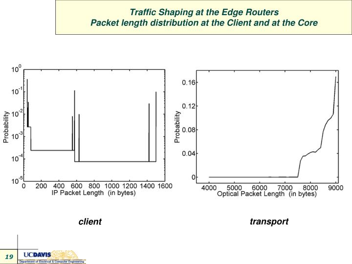 Traffic Shaping at the Edge Routers