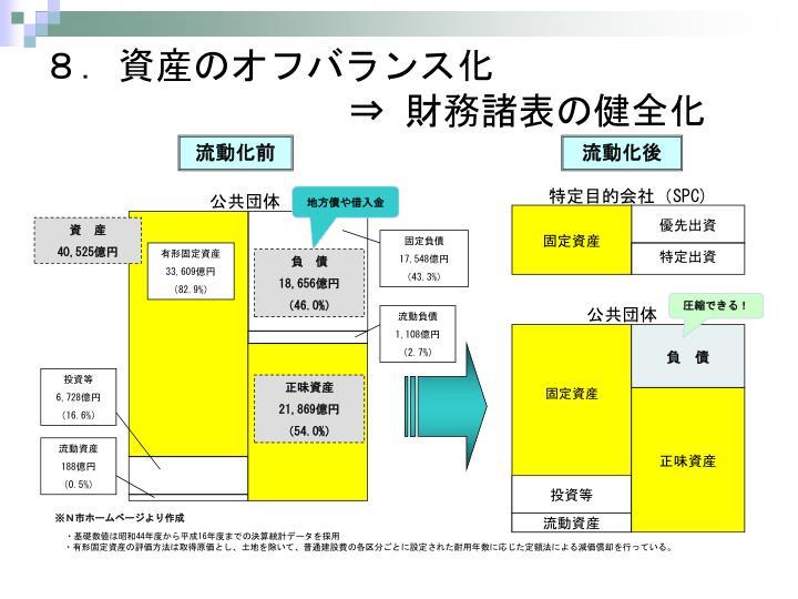 8.資産のオフバランス化