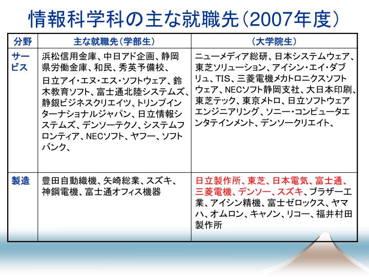 情報科学科の主な就職先(