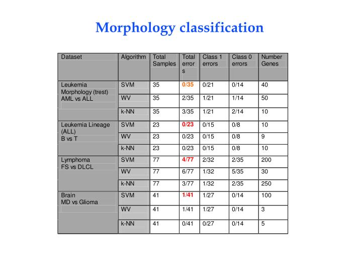 Morphology classification