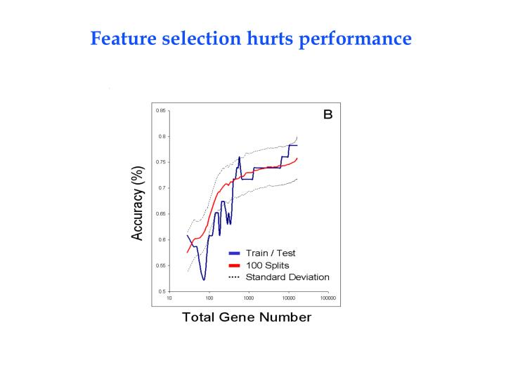 Feature selection hurts performance