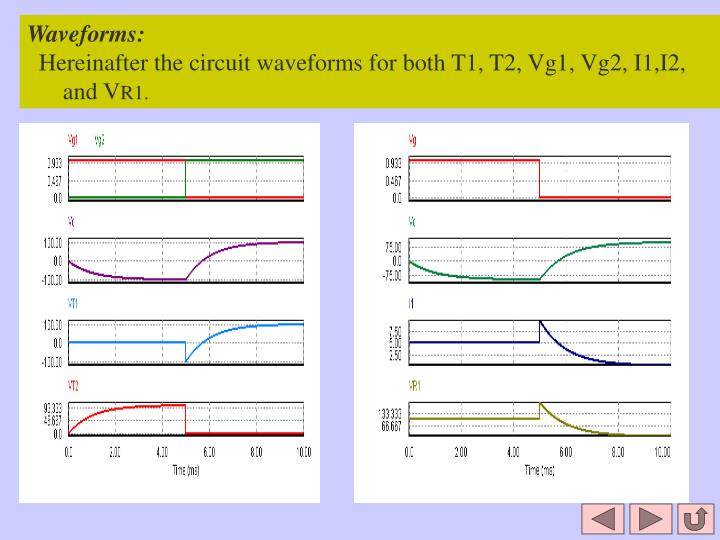 Waveforms: