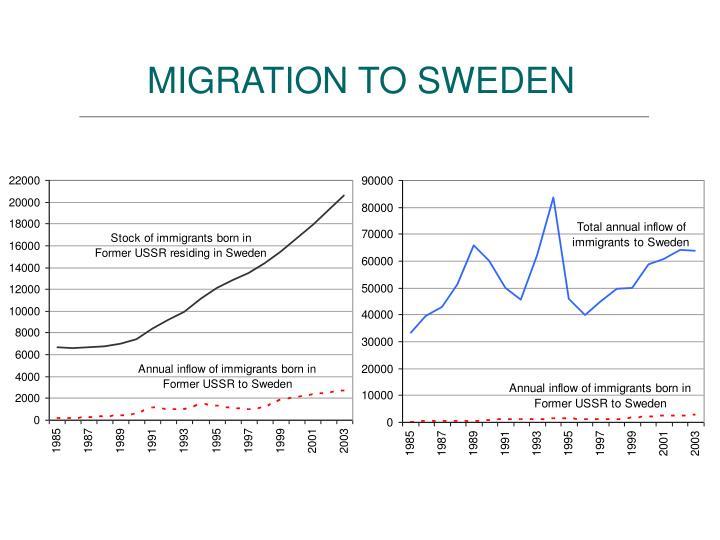 MIGRATION TO SWEDEN