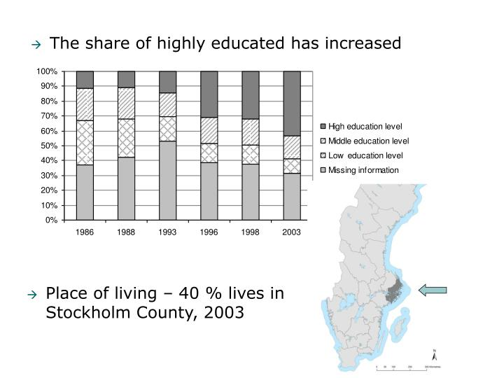 The share of highly educated has increased