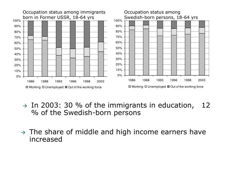 Occupation status among immigrants born in Former USSR, 18-64 yrs