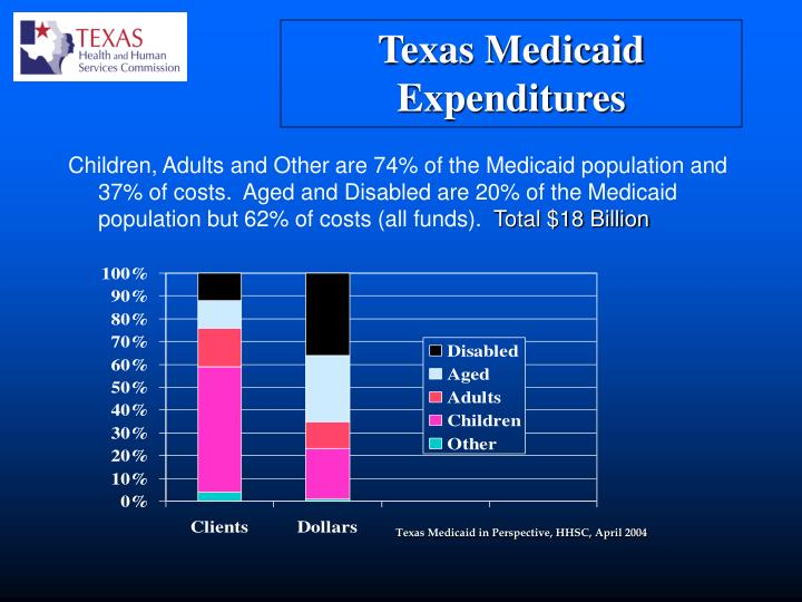 Children, Adults and Other are 74% of the Medicaid population and 37% of costs.  Aged and Disabled are 20% of the Medicaid population but 62% of costs (all funds).