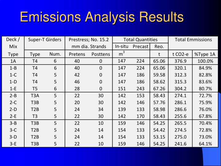 Emissions Analysis Results