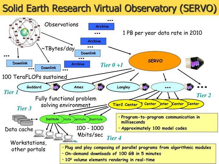 Solid Earth Research Virtual Observatory (SERVO)