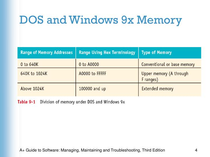 DOS and Windows 9x Memory
