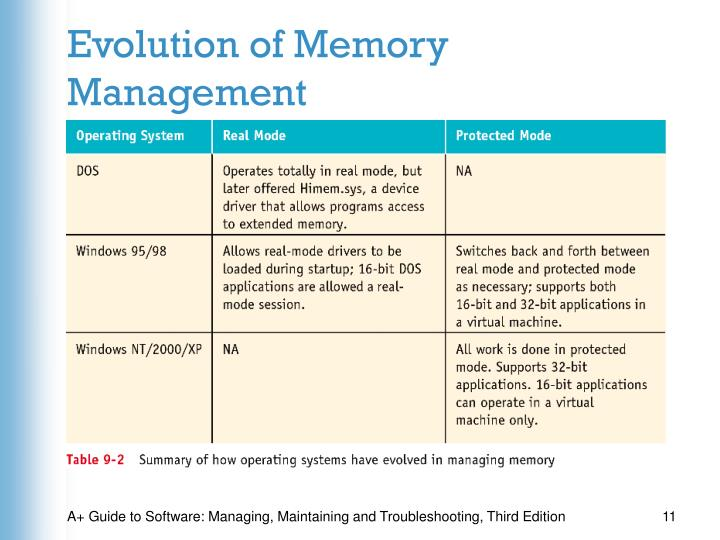 Evolution of Memory Management