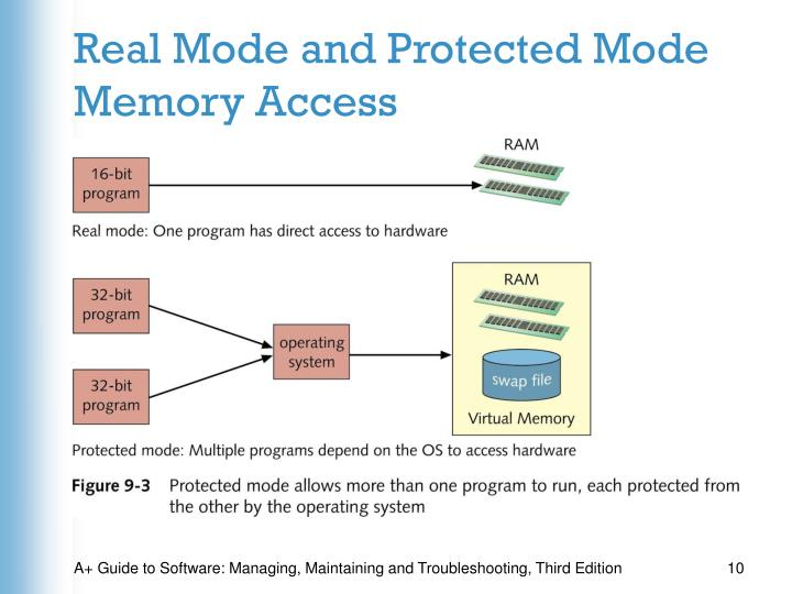 Real Mode and Protected Mode Memory Access