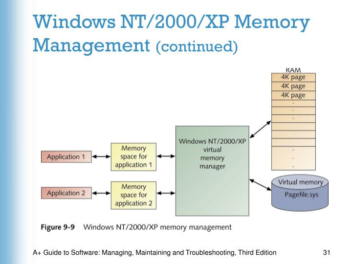 Windows NT/2000/XP Memory Management