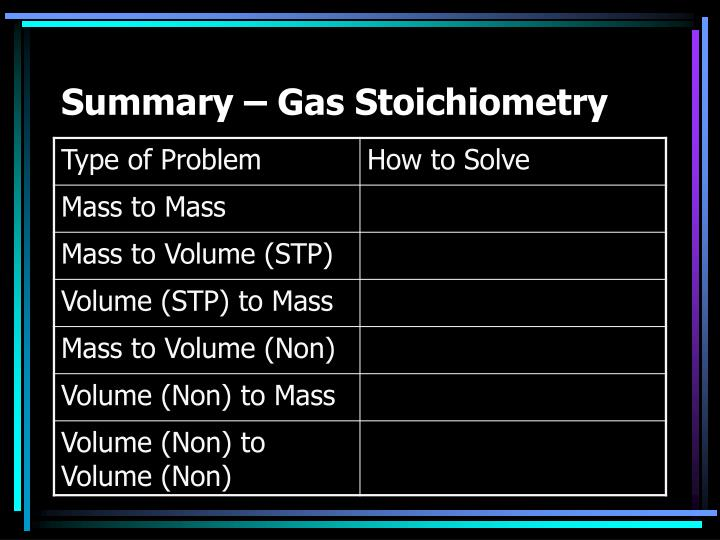 Summary – Gas Stoichiometry