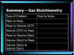 summary gas stoichiometry