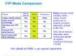 vtp mode comparison1