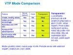 vtp mode comparison2