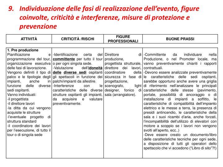 Individuazione delle fasi di realizzazione dell'evento, figure coinvolte, criticità e interferenze, misure di protezione e prevenzione