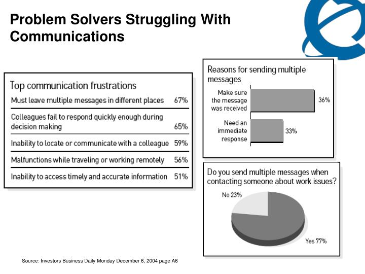 Problem Solvers Struggling With Communications