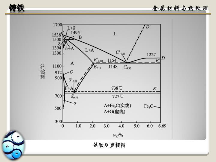 铁碳双重相图