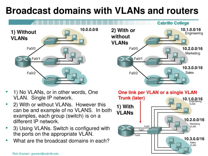 Broadcast domains with VLANs and routers