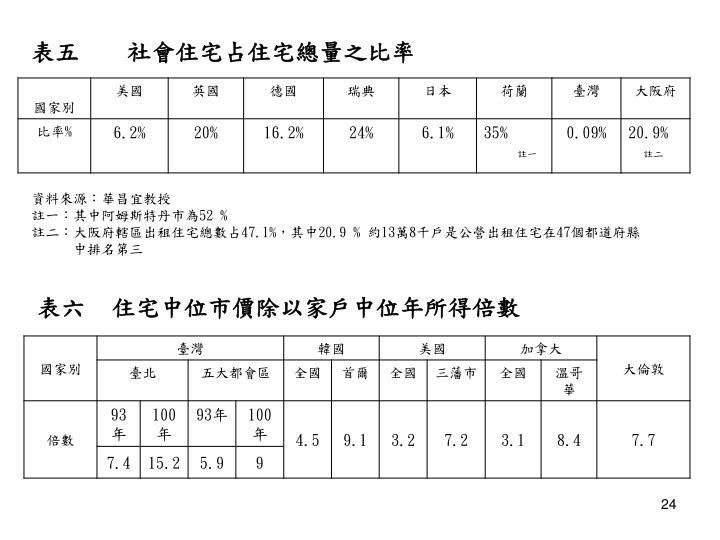 表五    社會住宅占住宅總量之比率