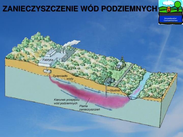Zanieczyszczenie wód podziemnych