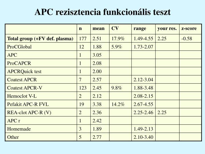 APC rezisztencia funkcionális teszt