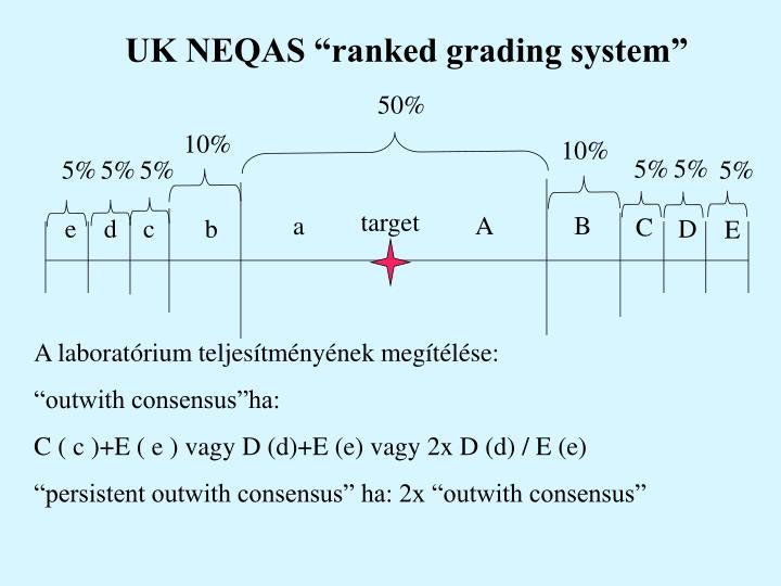 "UK NEQAS ""ranked grading system"""