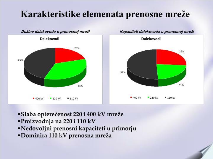 Karakteristike elemenata prenosne mreže