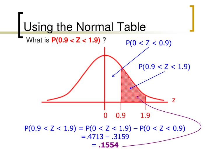 Using the Normal Table