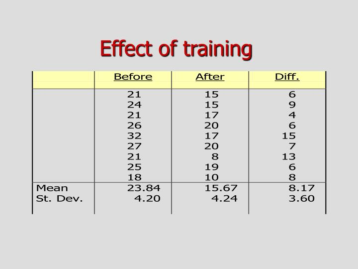 Effect of training