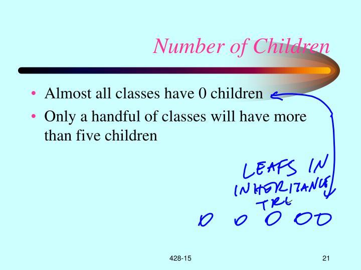 Number of Children