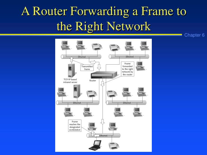 A Router Forwarding a Frame to the Right Network