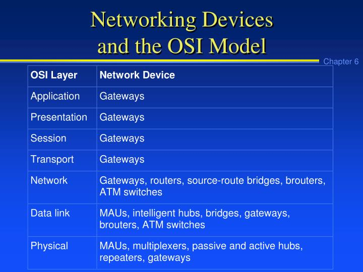 Networking Devices