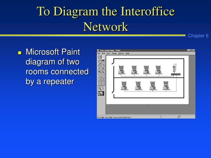 To Diagram the Interoffice Network