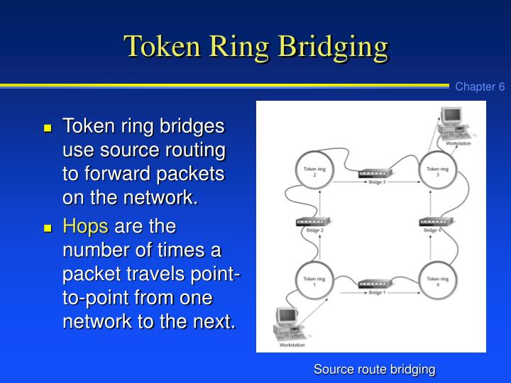 Token Ring Bridging