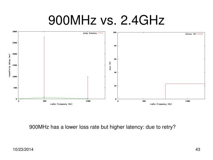 900MHz vs. 2.4GHz