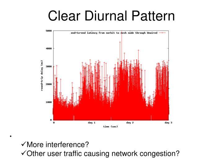 Clear Diurnal Pattern