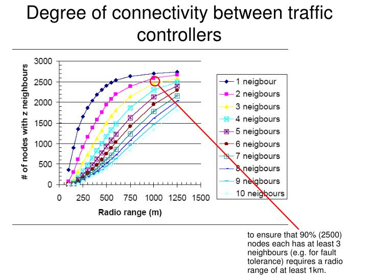 Degree of connectivity between traffic controllers