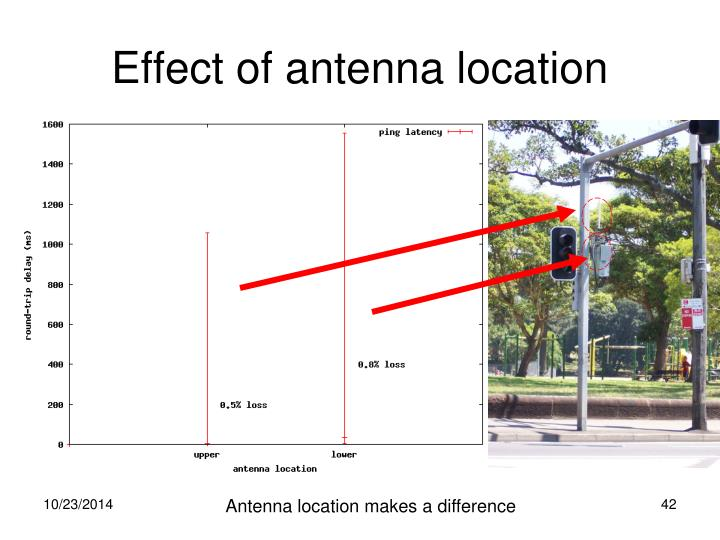 Effect of antenna location