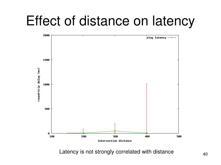 Effect of distance on latency