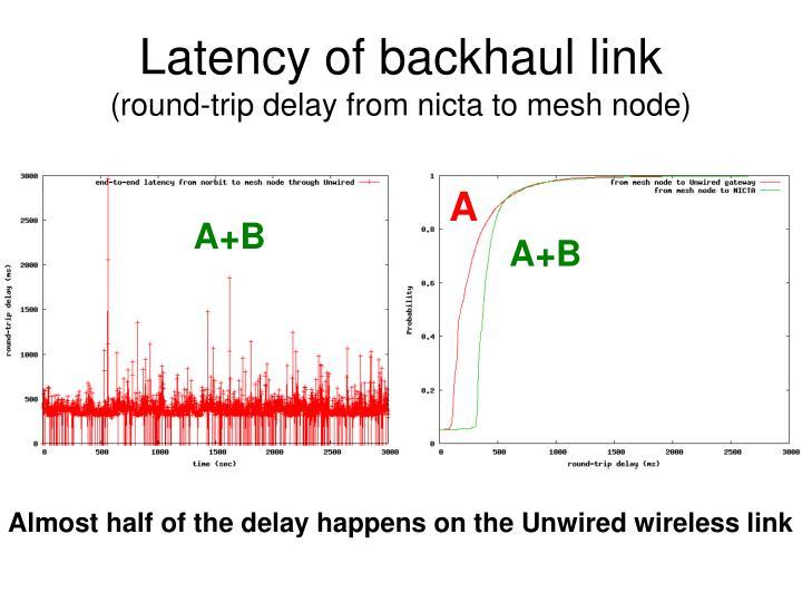 Latency of backhaul link