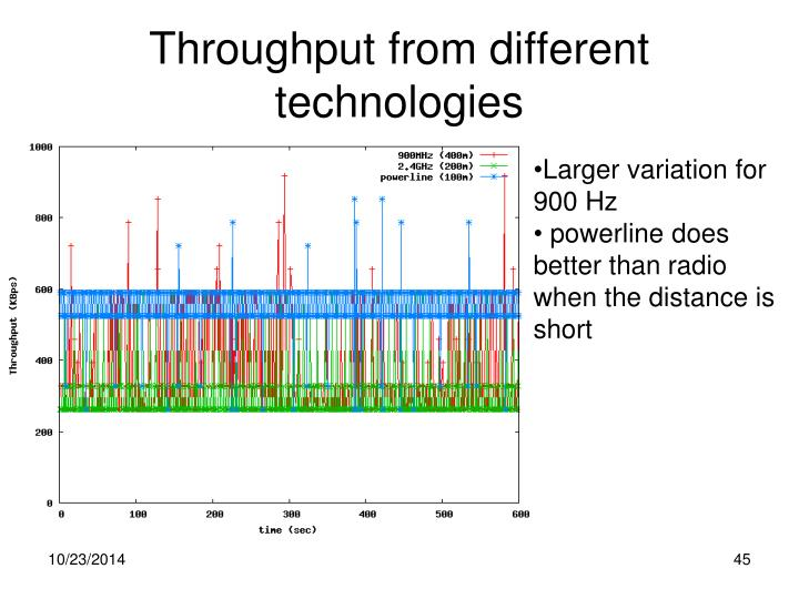 Throughput from different technologies