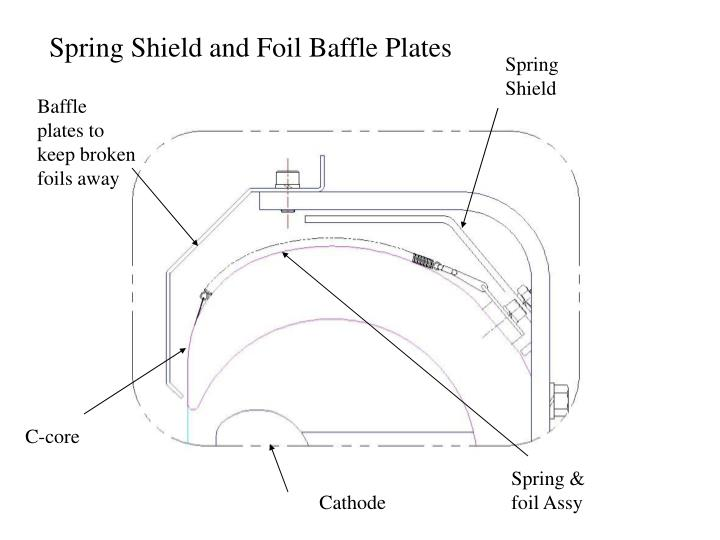 Spring Shield and Foil Baffle Plates