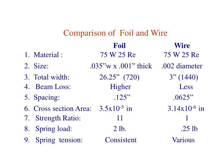 Comparison of  Foil and Wire