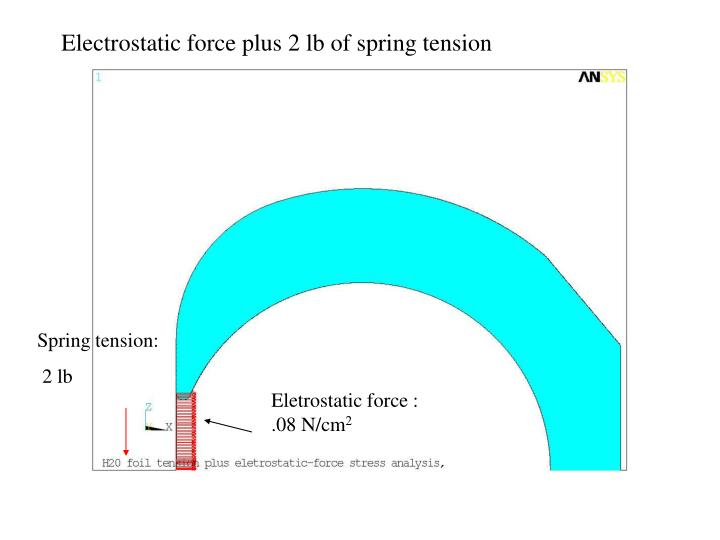 Electrostatic force plus 2 lb of spring tension